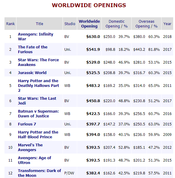 avengers-infinity-wars-top-the-worldwide-opening-charts