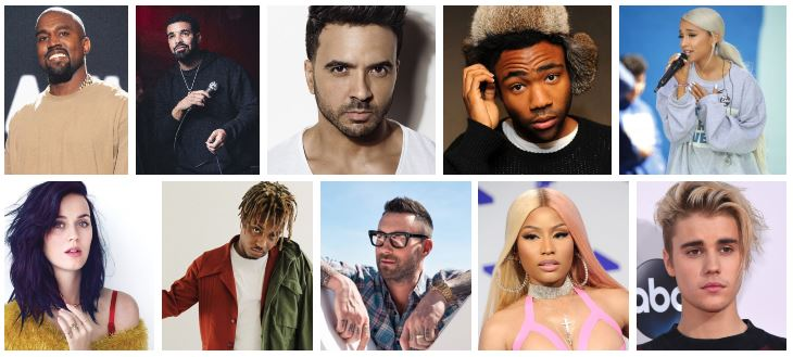 Top Ten Most Watched (YouTube) Singers of 2018